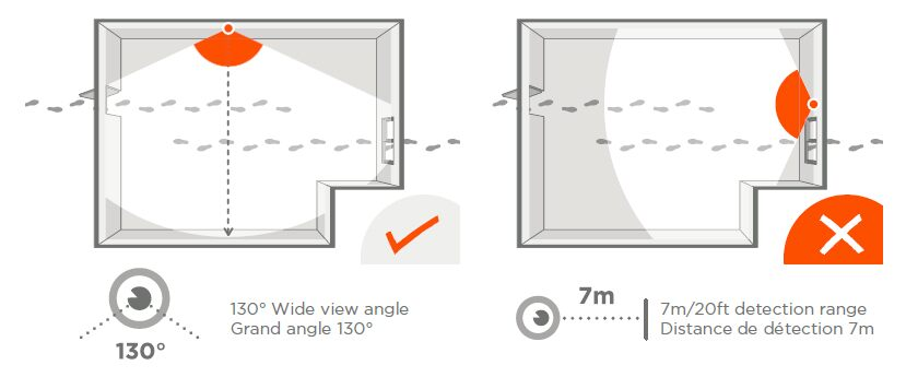 Placement recommendation for motion detector